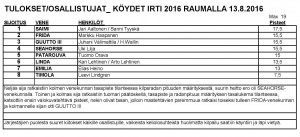 Köydet irti_2016 Tulokset_Rauma_JPEG